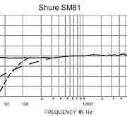 SHURE SM81 3